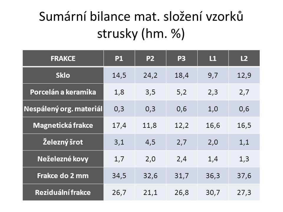 Sumární bilance mat. složení vzorků strusky (hm.