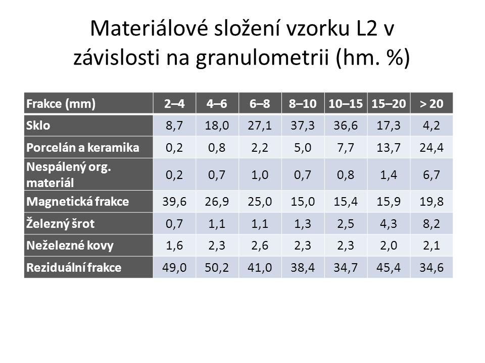 Materiálové složení vzorku L2 v závislosti na granulometrii (hm.