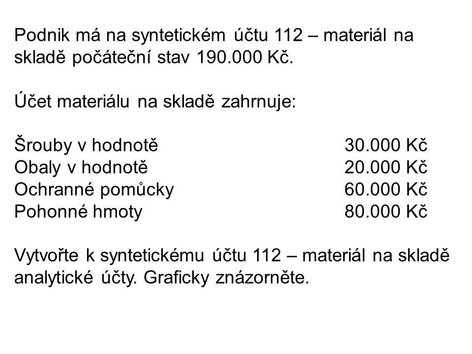 Podnik má na syntetickém účtu 112 – materiál na skladě počáteční stav 190.000 Kč.