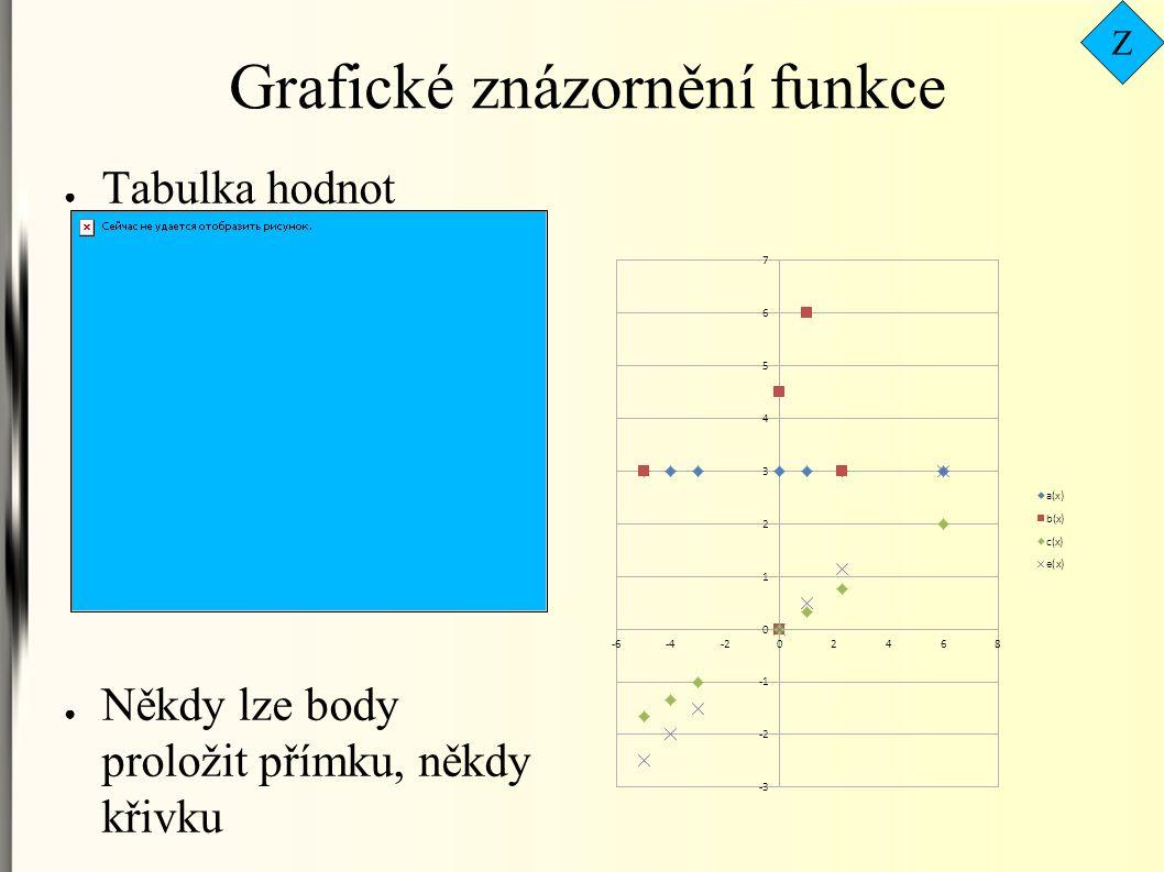 Průsečíky grafu funkce s osami Průsečíky grafu s osami jsou velmi významné body.