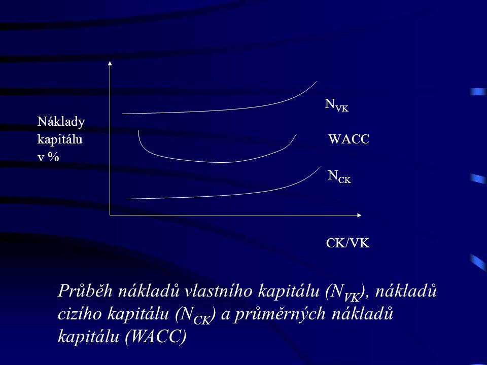 N VK Náklady kapitálu WACC v % N CK CK/VK Průběh nákladů vlastního kapitálu (N VK ), nákladů cizího kapitálu (N CK ) a průměrných nákladů kapitálu (WACC)