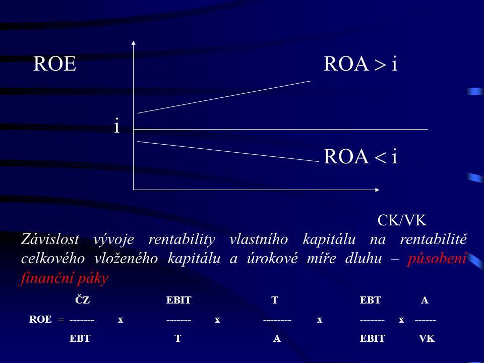 ROE ROA  i i ROA  i CK/VK Závislost vývoje rentability vlastního kapitálu na rentabilitě celkového vloženého kapitálu a úrokové míře dluhu – působení finanční páky ČZ EBIT T EBT A ROE  -------x-------x-------- x ------- x ------ EBT T AEBIT VK