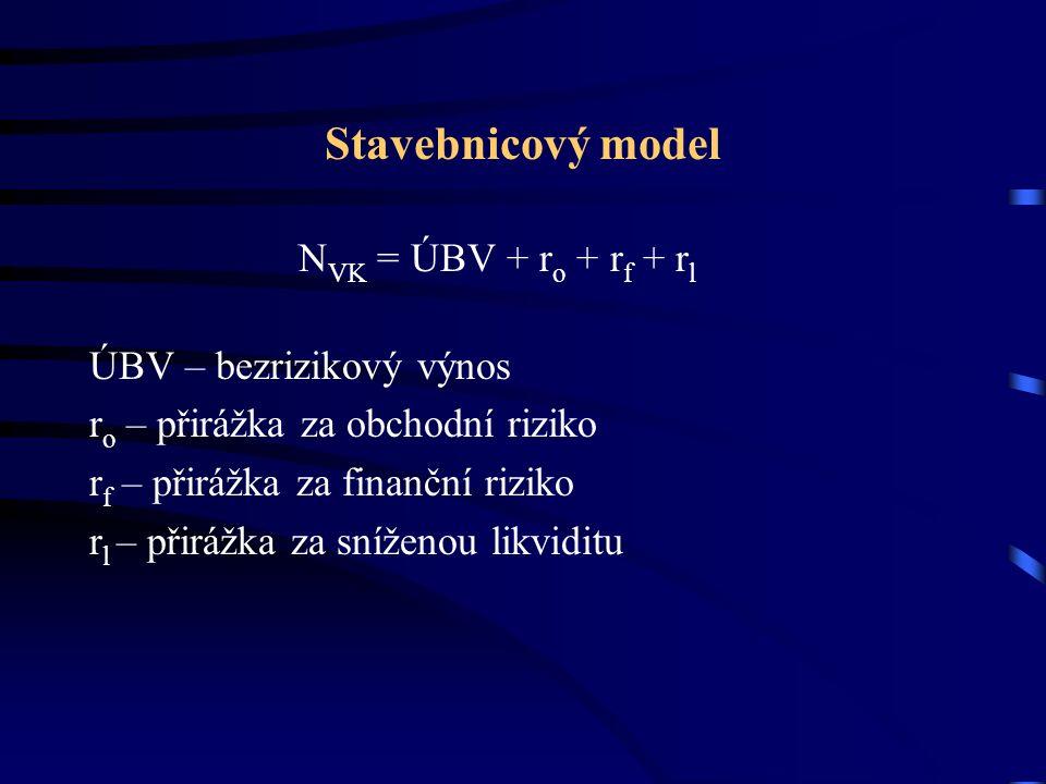 Stavebnicový model N VK = ÚBV + r o + r f + r l ÚBV – bezrizikový výnos r o – přirážka za obchodní riziko r f – přirážka za finanční riziko r l – přirážka za sníženou likviditu