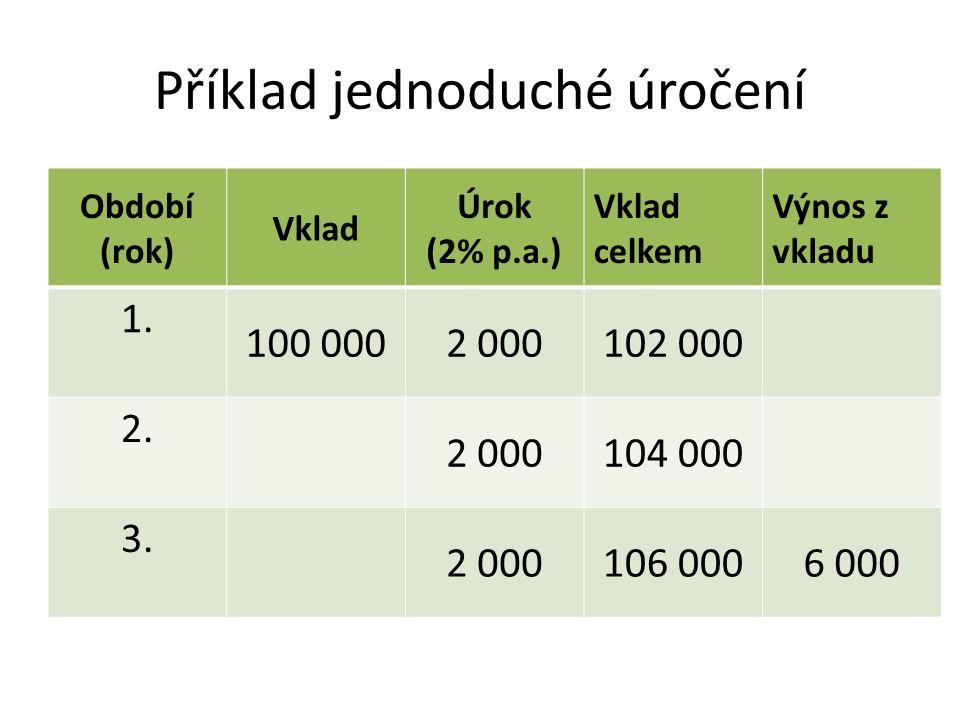Příklad jednoduché úročení Období (rok) Vklad Úrok (2% p.a.) Vklad celkem Výnos z vkladu 1.