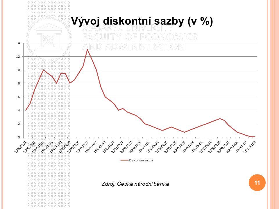 11 Vývoj diskontní sazby (v %) Zdroj: Česká národní banka