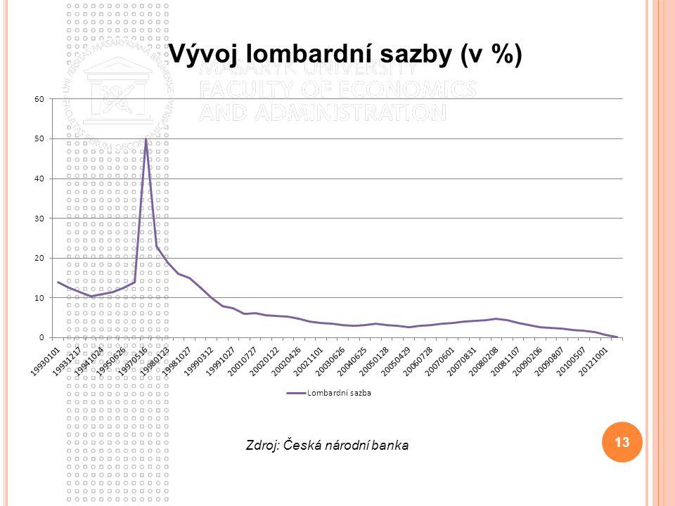 13 Vývoj lombardní sazby (v %) Zdroj: Česká národní banka