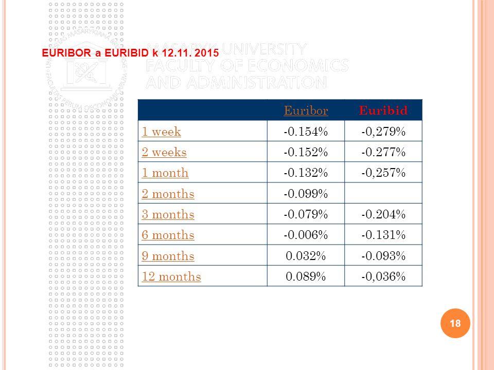 Euribor Euribid 1 week -0.154%-0,279% 2 weeks -0.152%-0.277% 1 month -0.132%-0,257% 2 months -0.099% 3 months -0.079%-0.204% 6 months -0.006%-0.131% 9 months 0.032%-0.093% 12 months 0.089%-0,036% 18 EURIBOR a EURIBID k 12.11.