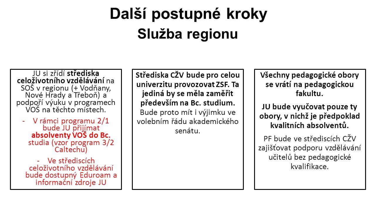 Další postupné kroky JU si zřídí střediska celoživotního vzdělávání na SOŠ v regionu (+ Vodňany, Nové Hrady a Třeboň) a podpoří výuku v programech VOŠ na těchto místech.