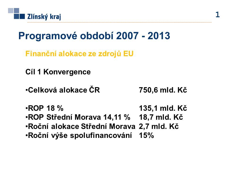 1 Programové období 2007 - 2013 Finanční alokace ze zdrojů EU Cíl 1 Konvergence Celková alokace ČR750,6 mld. Kč ROP 18 %135,1 mld. Kč ROP Střední Mora