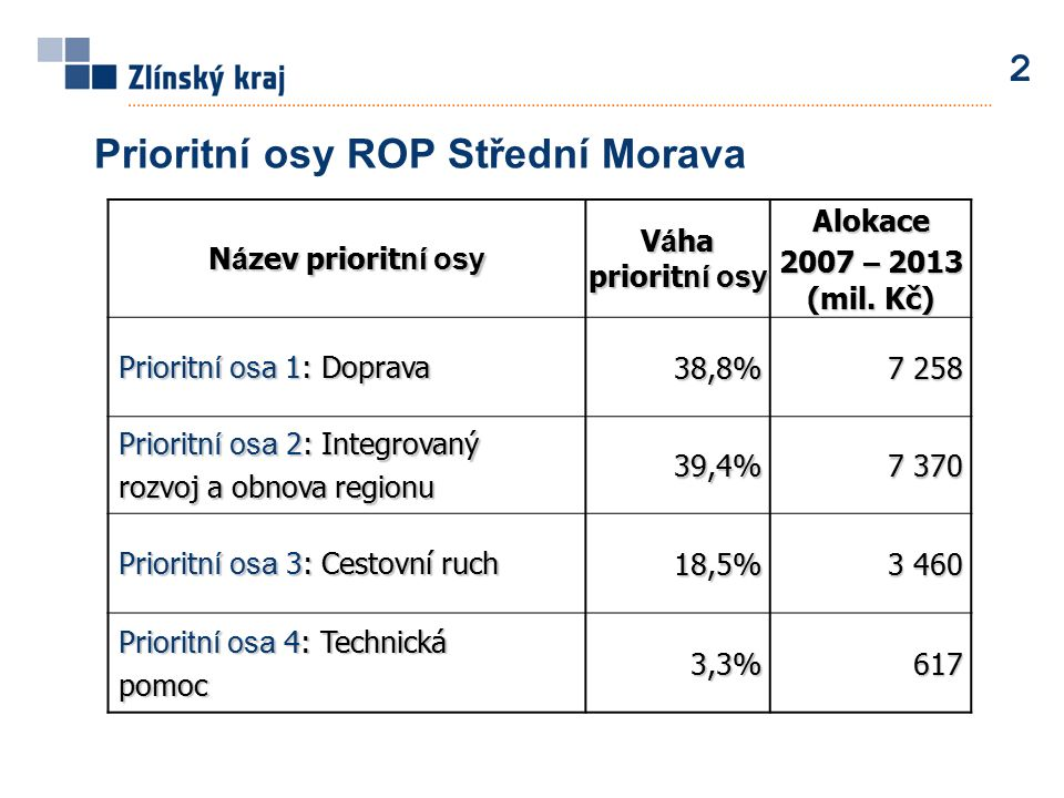 Prioritní osy ROP Střední Morava 2 N á zev priorit ní osy V á ha priorit ní osy Alokace 2007 – 2013 (mil. Kč) Priorit ní os a 1: Doprava Priorit ní os