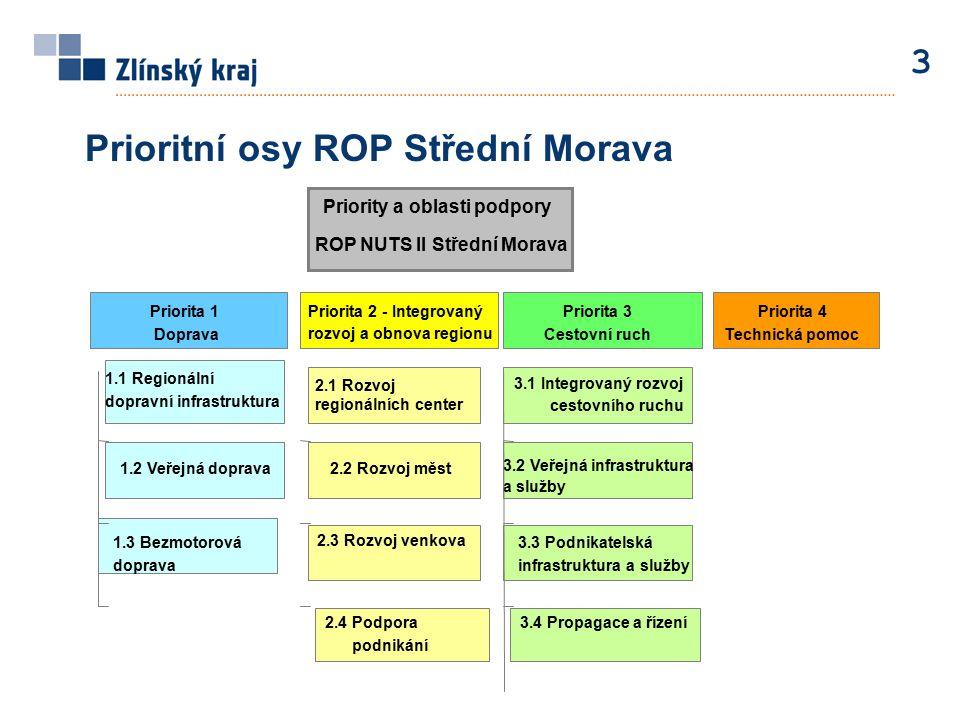 3 Prioritní osy ROP Střední Morava Priority a oblasti podpory ROP NUTS II Střední Morava Priorita 1 Doprava Priorita 2 - Integrovaný rozvoj a obnova regionu Priorita 3 Cestovní ruch 1.1 Regionální dopravní infrastruktura 1.2 Veřejná doprava 1.3 Bezmotorová doprava 2.1 Rozvoj regionálních center 2.2 Rozvoj měst 2.3 Rozvoj venkova 3.1 Integrovaný rozvoj cestovního ruchu 3.2 Veřejná infrastruktura a služby 3.3 Podnikatelská infrastruktura a služby Priorita 4 Technická pomoc 2.4 Podpora podnikání 3.4 Propagace a řízení