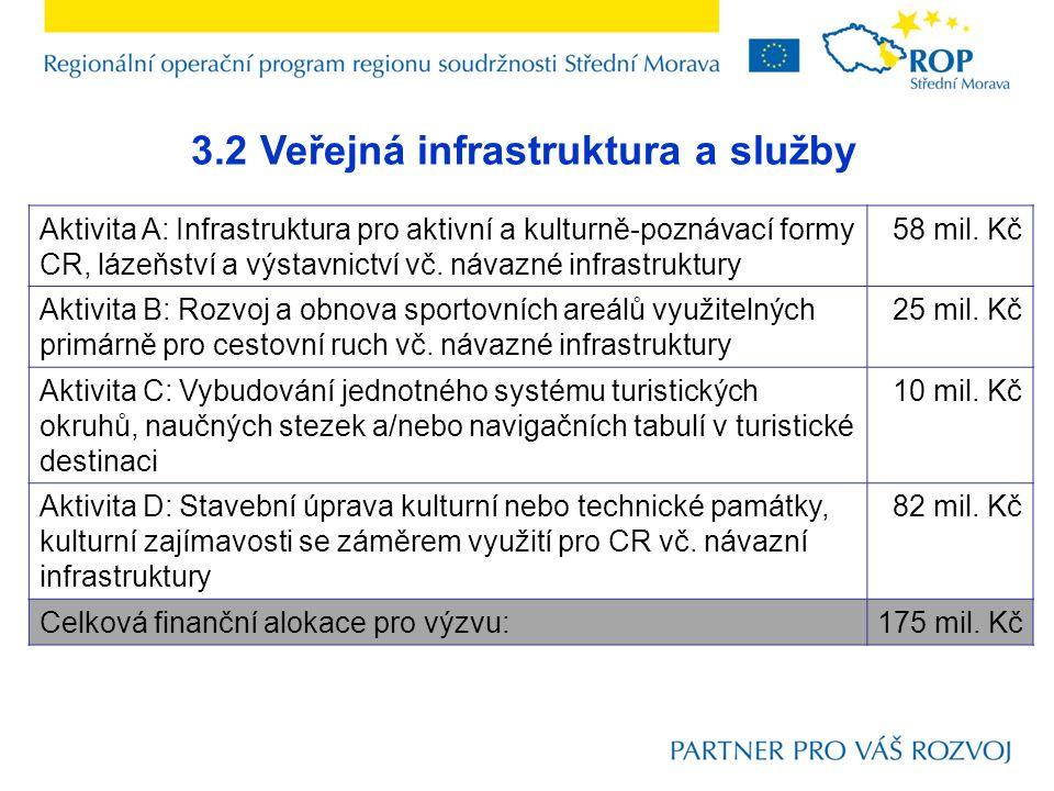 3.2 Veřejná infrastruktura a služby Relevantní socioekonomické přínosy  zvýšení zaměstnanosti (nová pracovní místa) – základní, střední bez nebo s maturitou, vyšší odborné a bakalářské, vysokoškolské  zlepšení dostupnosti (úspora času)  rozvoj CR v regionu – sportovně rekreační infrastruktura  rozvoj CR v regionu – doprovodná turistická infrastruktura  rozvoj CR v regionu – infrastruktura poznávací turistiky  zlepšení stavu infrastruktury pro kulturu – míra zlepšení současného stavu  bezbariérové úpravy