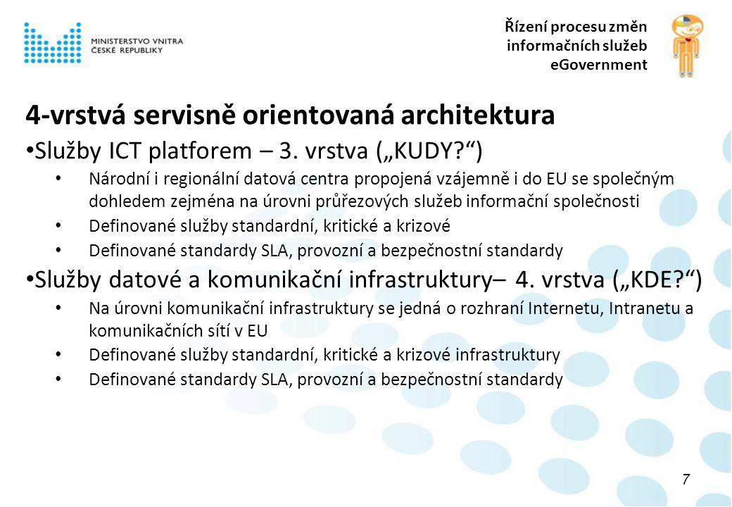 Řízení procesu změn informačních služeb eGovernment 4-vrstvá servisně orientovaná architektura Služby ICT platforem – 3.