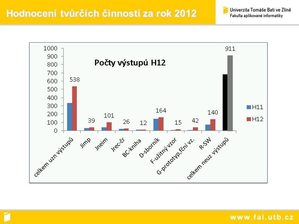 www.fai.utb.cz Hodnocení tvůrčích činností za rok 2012 Hodnocení tvůrčích činností za rok 2012