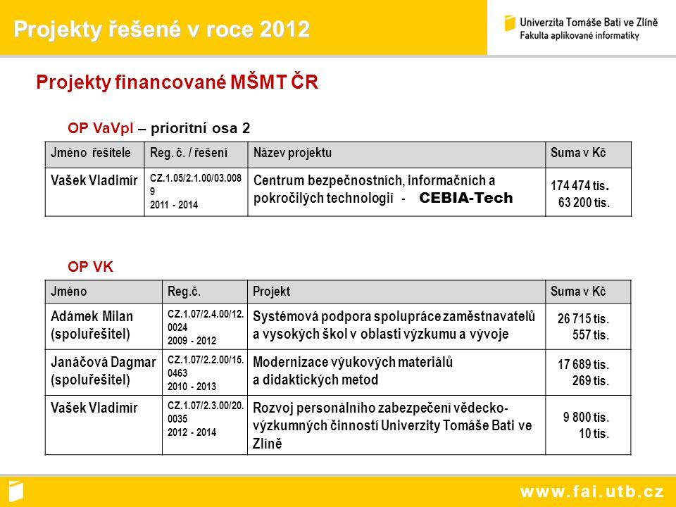 www.fai.utb.cz Projekty řešené v roce 2012 Projekty řešené v roce 2012 Projekty financované MŠMT ČR OP VaVpI – prioritní osa 2 Jméno řešiteleReg.