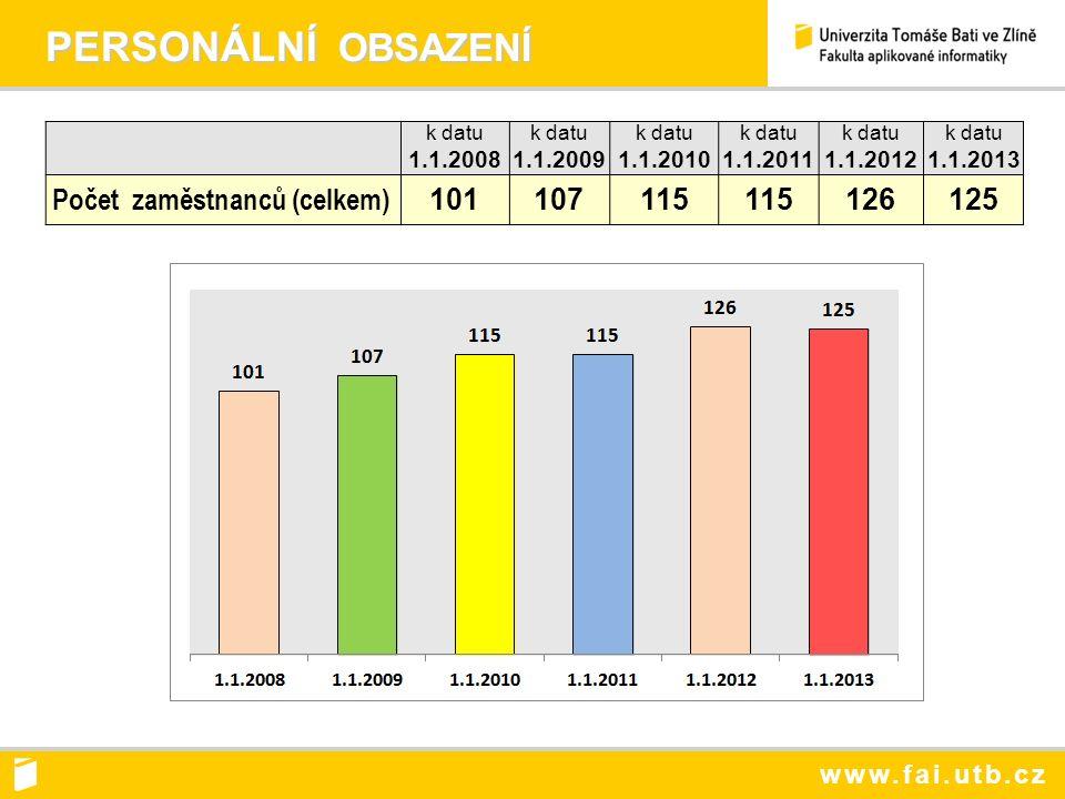 www.fai.utb.cz PERSONÁLNÍ OBSAZENÍ PERSONÁLNÍ OBSAZENÍ k datu 1.1.2008 k datu 1.1.2009 k datu 1.1.2010 k datu 1.1.2011 k datu 1.1.2012 k datu 1.1.2013 Počet zaměstnanců (celkem) 101107115 126125