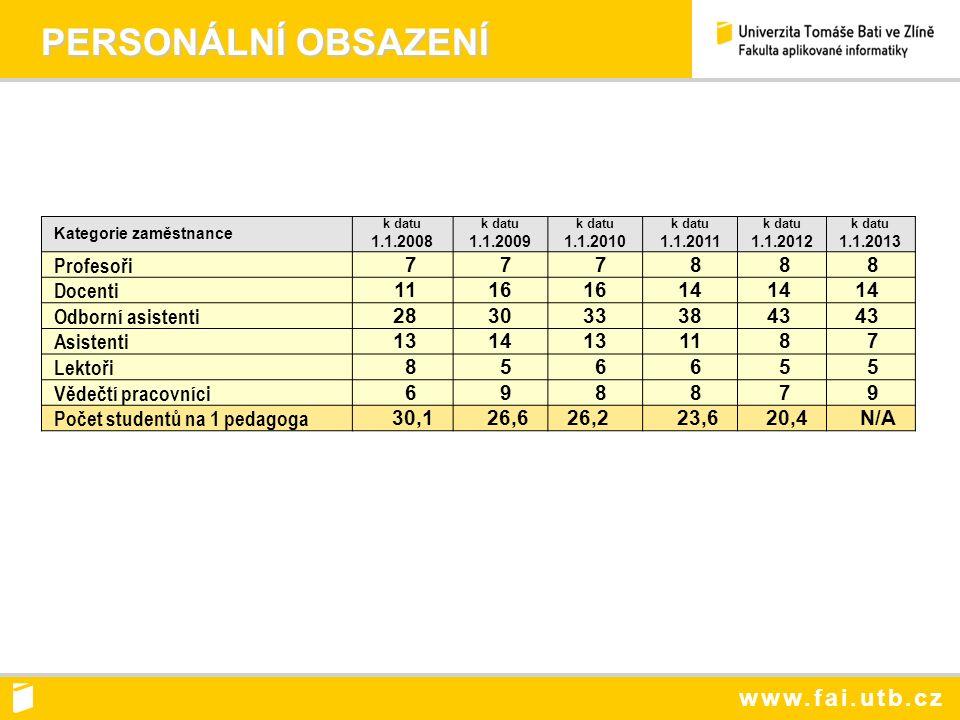 www.fai.utb.cz ROZPOČET FAKULTY r.2008-2012 v mil.