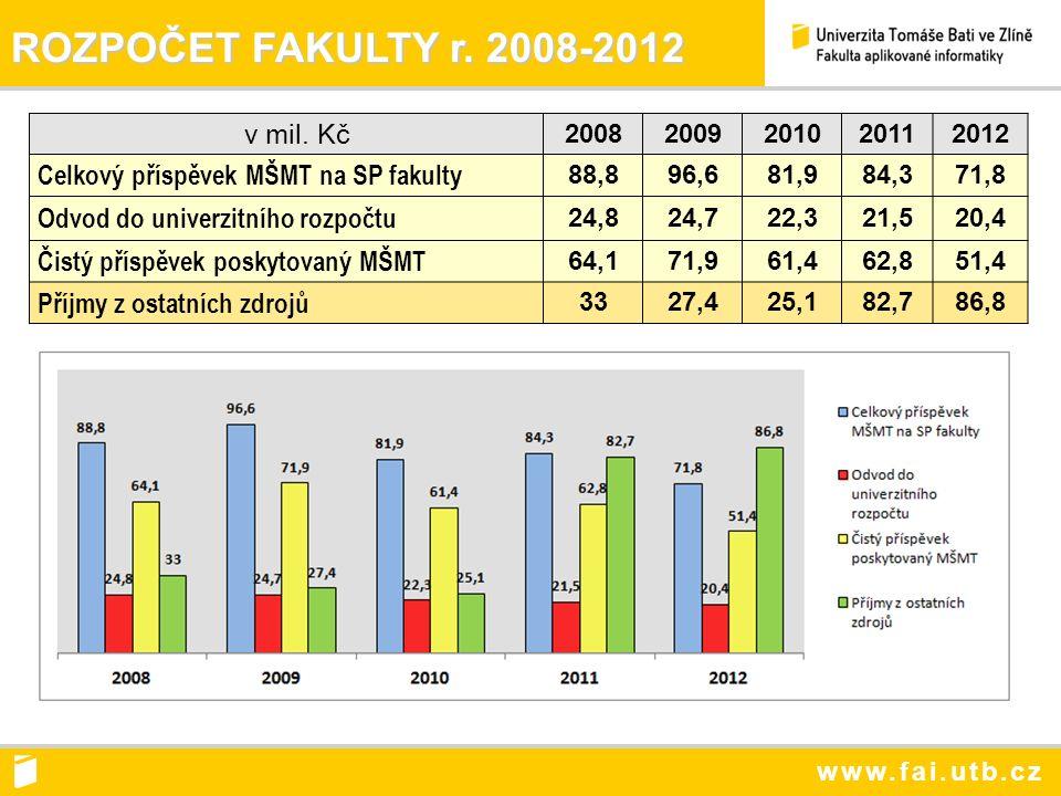 www.fai.utb.cz ROZPOČET FAKULTY r. 2008-2012 v mil.