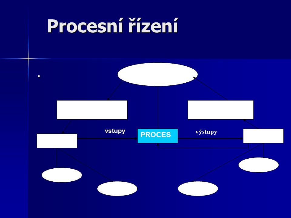 Procesní řízení. Vlastník procesu Požadavky na dodávky Požadavky na výstupy Dodavatel PROCES Zákazník Interní Externí Interní vstupy výstupy