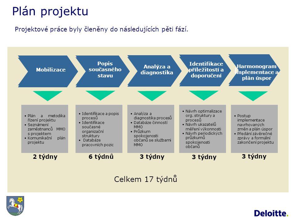 Plán projektu Mobilizace Popis současného stavu Implementation Identifikace a popis procesů Identifikace současné organizační struktury Databáze pracovních pozic 2 týdny 6 týdnů 3 týdny Plán a metodika řízení projektu Seznámení zaměstnanců MMO s projektem Komunikační plán projektu Analýza a diagnostika procesů Databáze činností MMO Průzkum spokojenosti občanů se službami MMO Návrh optimalizace org.
