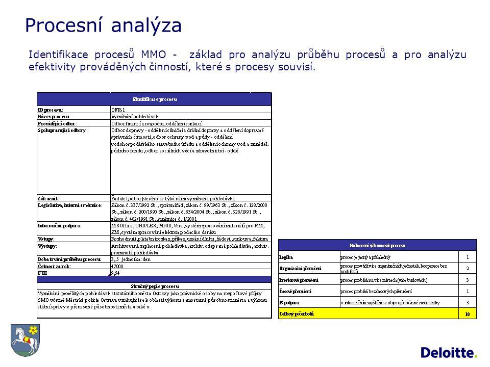 Procesní analýza Identifikace procesů MMO - základ pro analýzu průběhu procesů a pro analýzu efektivity prováděných činností, které s procesy souvisí.