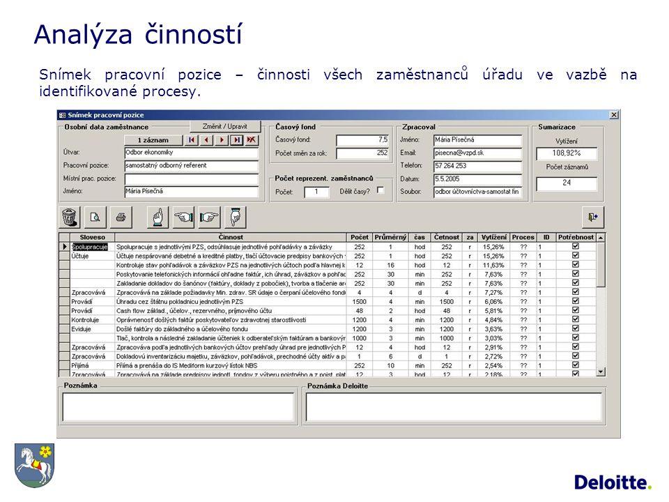 Analýza činností Snímek pracovní pozice – činnosti všech zaměstnanců úřadu ve vazbě na identifikované procesy.