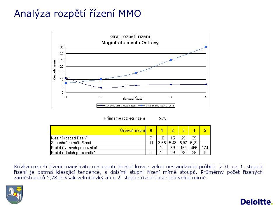 Analýza rozpětí řízení MMO Křivka rozpětí řízení magistrátu má oproti ideální křivce velmi nestandardní průběh.