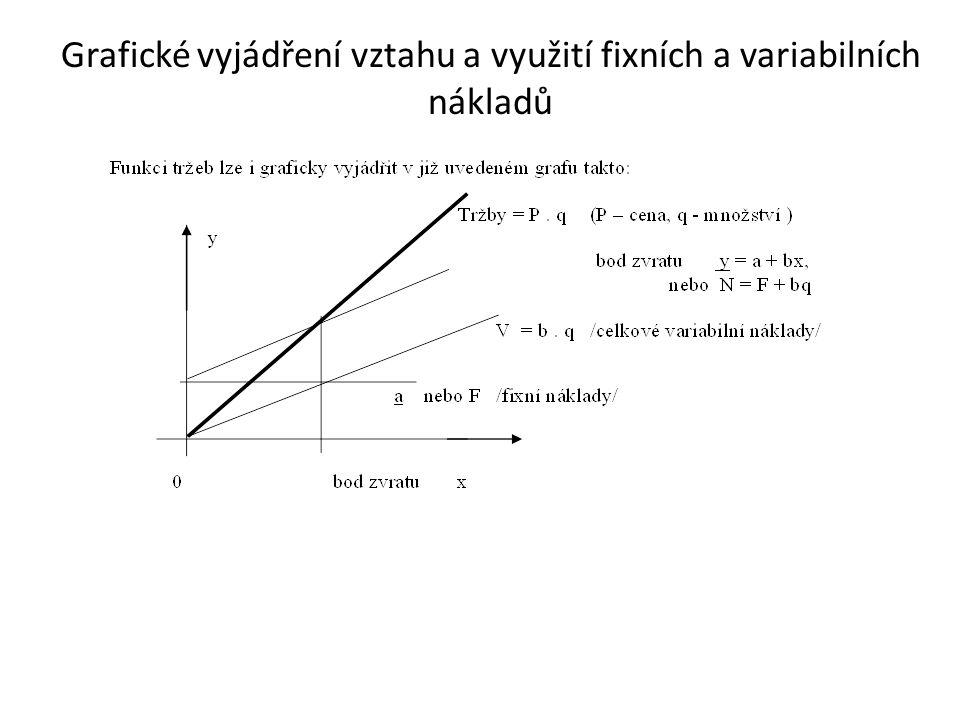 Grafické vyjádření vztahu a využití fixních a variabilních nákladů