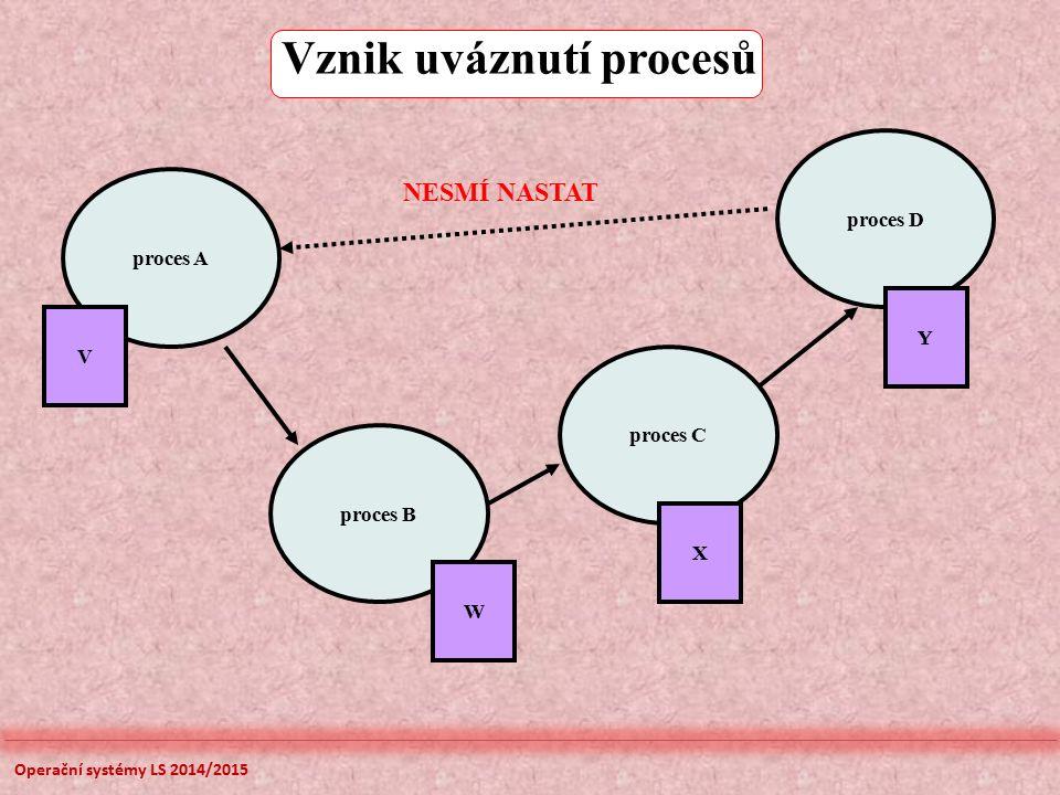 proces A proces B proces C proces D W X Y V NESMÍ NASTAT Vznik uváznutí procesů Operační systémy LS 2014/2015