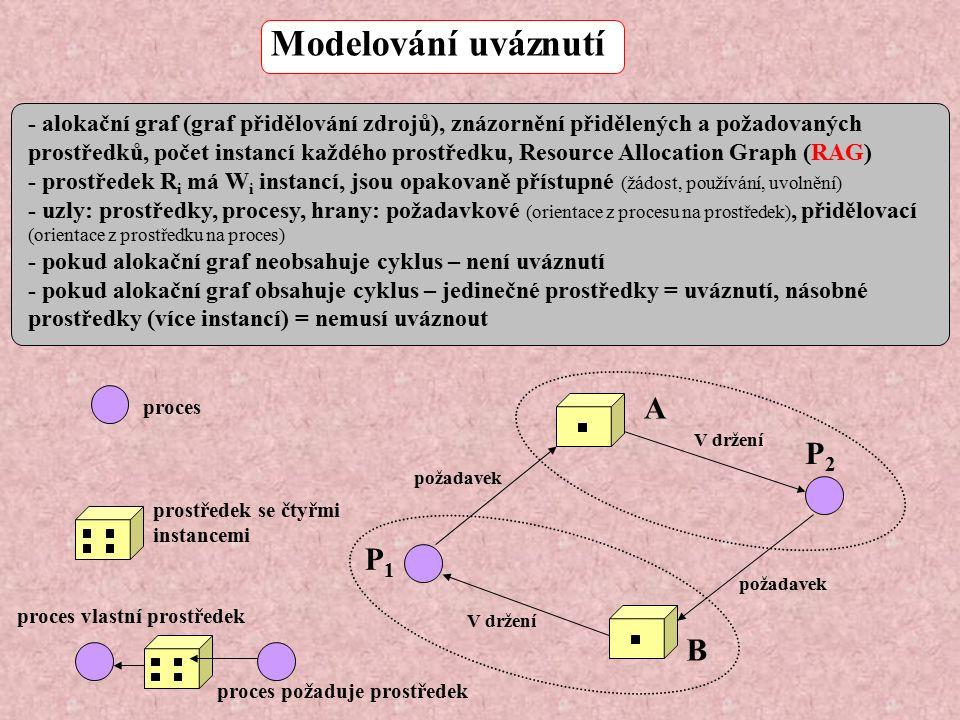 Modelování uváznutí - alokační graf (graf přidělování zdrojů), znázornění přidělených a požadovaných prostředků, počet instancí každého prostředku, Resource Allocation Graph (RAG) - prostředek R i má W i instancí, jsou opakovaně přístupné (žádost, používání, uvolnění) - uzly: prostředky, procesy, hrany: požadavkové (orientace z procesu na prostředek), přidělovací (orientace z prostředku na proces) - pokud alokační graf neobsahuje cyklus – není uváznutí - pokud alokační graf obsahuje cyklus – jedinečné prostředky = uváznutí, násobné prostředky (více instancí) = nemusí uváznout proces prostředek se čtyřmi instancemi A B P1P1 P2P2 požadavek V držení požadavek proces požaduje prostředek proces vlastní prostředek