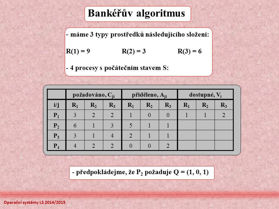 Bankéřův algoritmus požadováno, C ji přiděleno, A ji dostupné, V i i/jR1R1 R2R2 R3R3 R1R1 R2R2 R3R3 R1R1 R2R2 R3R3 P1P1 322100112 P2P2 613511 P3P3 314211 P4P4 422002 - máme 3 typy prostředků následujícího složení: R(1) = 9R(2) = 3R(3) = 6 - 4 procesy s počátečním stavem S: - předpokládejme, že P 2 požaduje Q = (1, 0, 1) Operační systémy LS 2014/2015