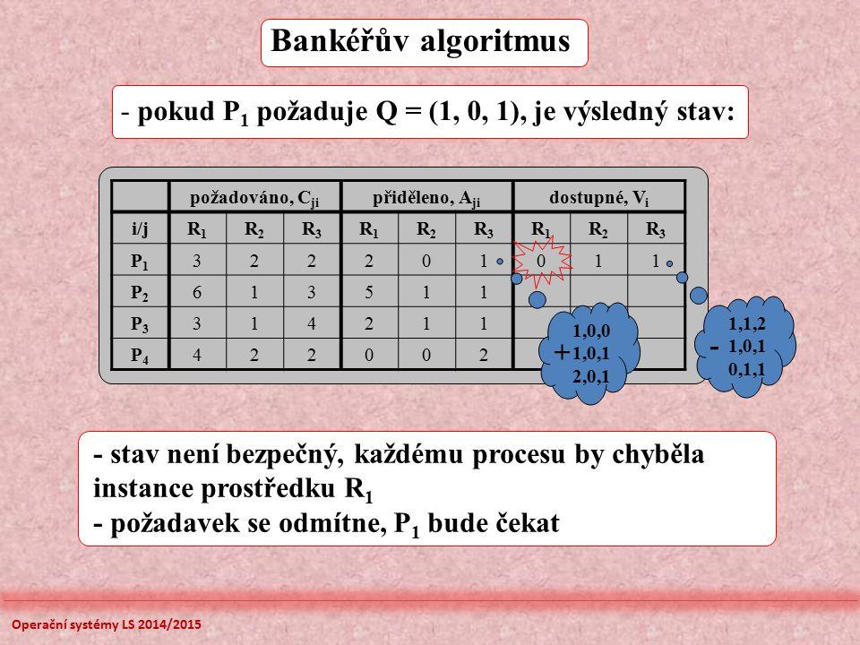 Bankéřův algoritmus požadováno, C ji přiděleno, A ji dostupné, V i i/jR1R1 R2R2 R3R3 R1R1 R2R2 R3R3 R1R1 R2R2 R3R3 P1P1 322201011 P2P2 613511 P3P3 314211 P4P4 422002 - pokud P 1 požaduje Q = (1, 0, 1), je výsledný stav: - stav není bezpečný, každému procesu by chyběla instance prostředku R 1 - požadavek se odmítne, P 1 bude čekat 1,0,0 1,0,1 2,0,1 + 1,1,2 1,0,1 0,1,1 - Operační systémy LS 2014/2015