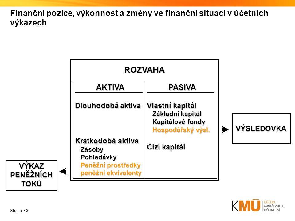 Strana  3 Finanční pozice, výkonnost a změny ve finanční situaci v účetních výkazech AKTIVA AKTIVA Dlouhodobá aktiva Krátkodobá aktiva Zásoby Zásoby Pohledávky Pohledávky Peněžní prostředky Peněžní prostředky peněžní ekvivalenty peněžní ekvivalenty PASIVA PASIVA Vlastní kapitál Základní kapitál Základní kapitál Kapitálové fondy Kapitálové fondy Hospodářský výsl.