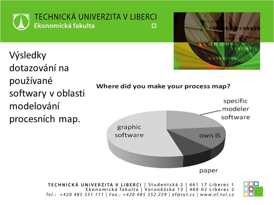 Výsledky dotazování na používané softwary v oblasti modelování procesních map.