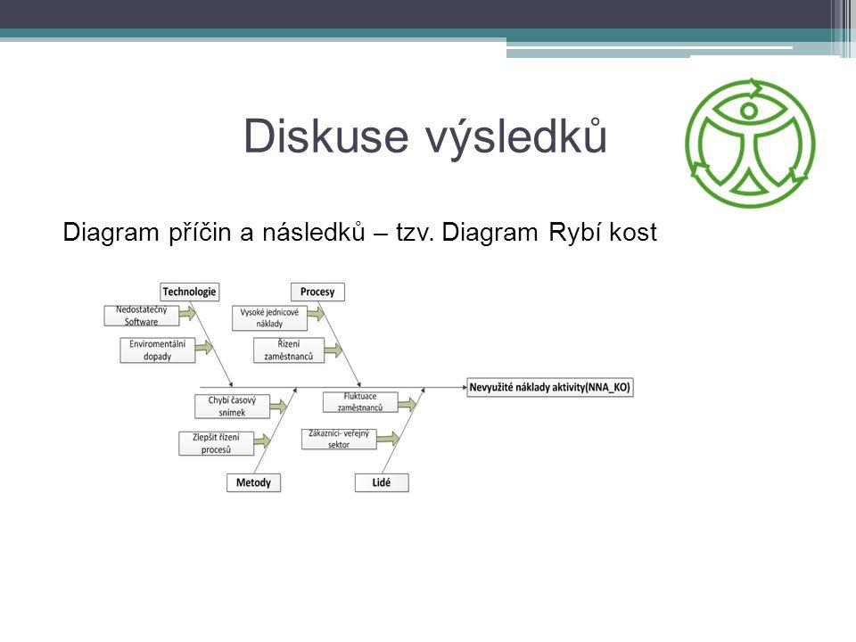 Diskuse výsledků Diagram příčin a následků – tzv. Diagram Rybí kost