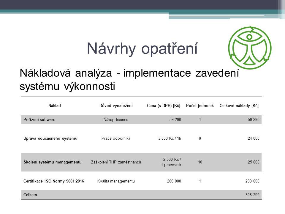 Návrhy opatření Nákladová analýza - implementace zavedení systému výkonnosti NákladDůvod vynaloženíCena (s DPH) [Kč]Počet jednotekCelkové náklady [Kč]
