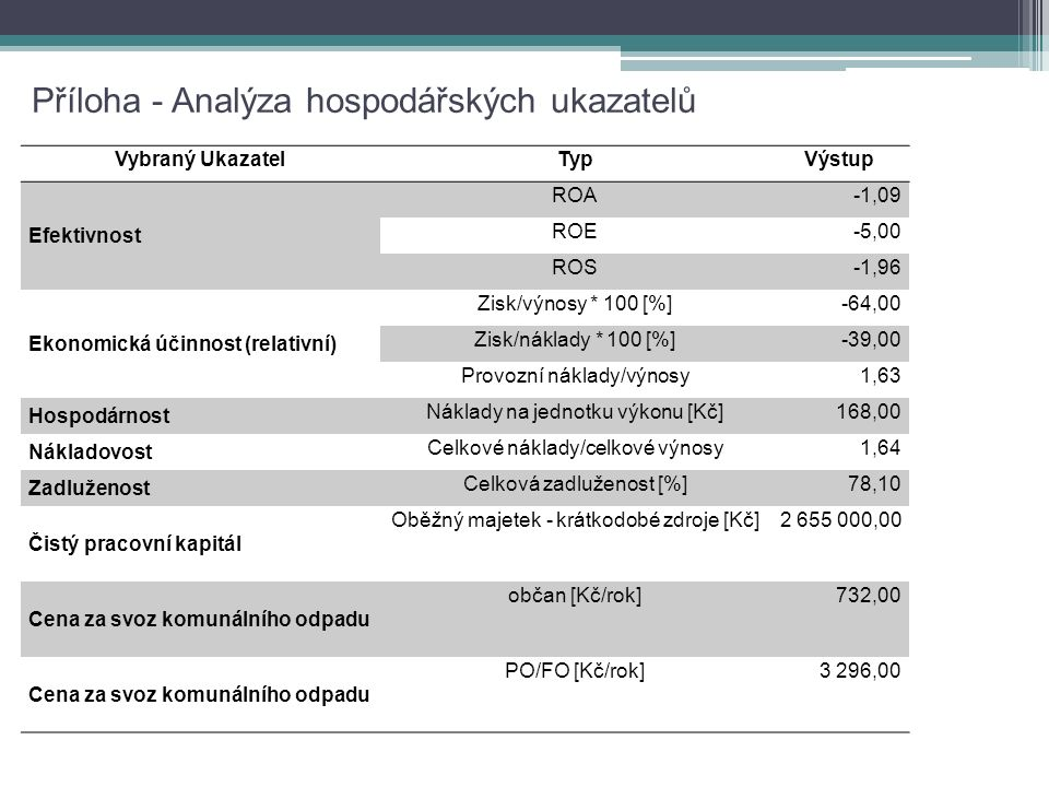 Příloha - Analýza hospodářských ukazatelů Vybraný UkazatelTypVýstup Efektivnost ROA-1,09 ROE-5,00 ROS-1,96 Ekonomická účinnost (relativní) Zisk/výnosy * 100 [%]-64,00 Zisk/náklady * 100 [%]-39,00 Provozní náklady/výnosy1,63 Hospodárnost Náklady na jednotku výkonu [Kč]168,00 Nákladovost Celkové náklady/celkové výnosy1,64 Zadluženost Celková zadluženost [%]78,10 Čistý pracovní kapitál Oběžný majetek - krátkodobé zdroje [Kč]2 655 000,00 Cena za svoz komunálního odpadu občan [Kč/rok]732,00 Cena za svoz komunálního odpadu PO/FO [Kč/rok]3 296,00
