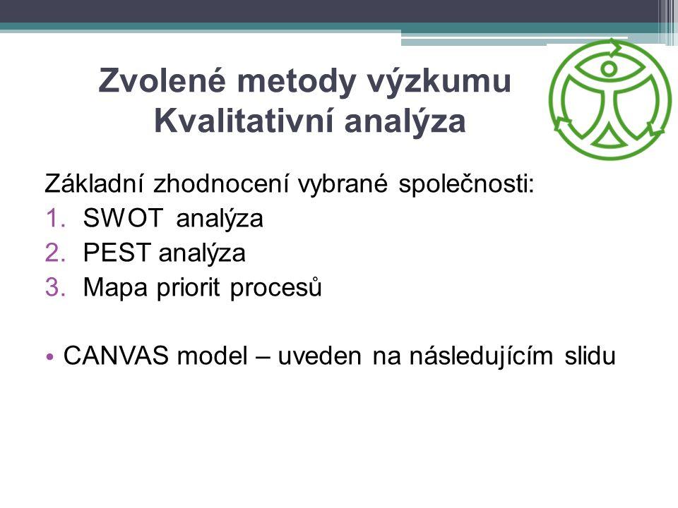 Zvolené metody výzkumu Kvalitativní analýza Základní zhodnocení vybrané společnosti: 1.SWOT analýza 2.PEST analýza 3.Mapa priorit procesů CANVAS model