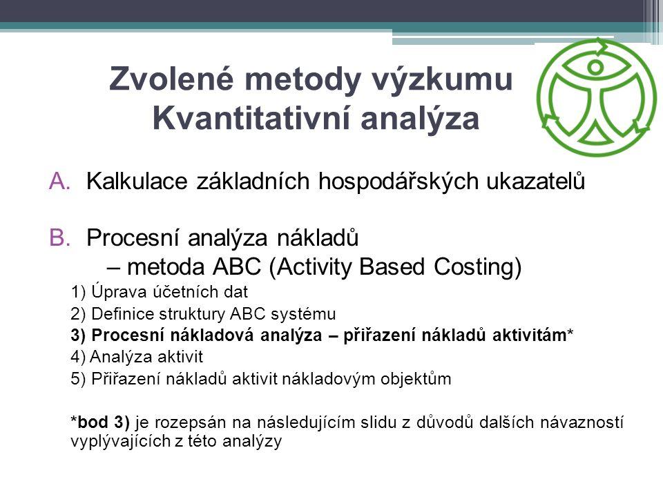 Zvolené metody výzkumu Kvantitativní analýza A.Kalkulace základních hospodářských ukazatelů B.Procesní analýza nákladů – metoda ABC (Activity Based Costing) 1) Úprava účetních dat 2) Definice struktury ABC systému 3) Procesní nákladová analýza – přiřazení nákladů aktivitám* 4) Analýza aktivit 5) Přiřazení nákladů aktivit nákladovým objektům *bod 3) je rozepsán na následujícím slidu z důvodů dalších návazností vyplývajících z této analýzy