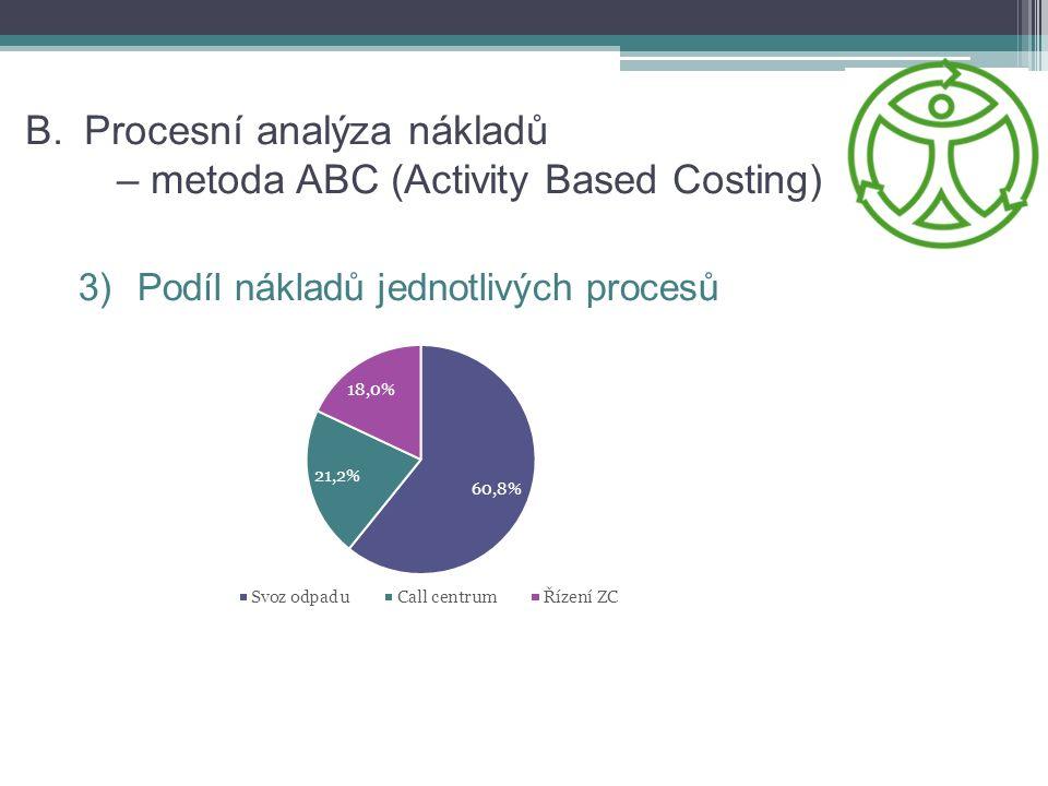 B.Procesní analýza nákladů – metoda ABC (Activity Based Costing) 3)Podíl nákladů jednotlivých procesů