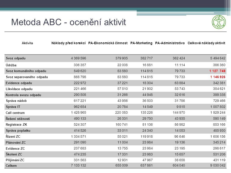 Metoda ABC - ocenění aktivit Aktivita Náklady před korekcíPA-Ekonomická činnostPA-MarketingPA-AdministrativaCelkové náklady aktivit Svoz odpadu 4 369