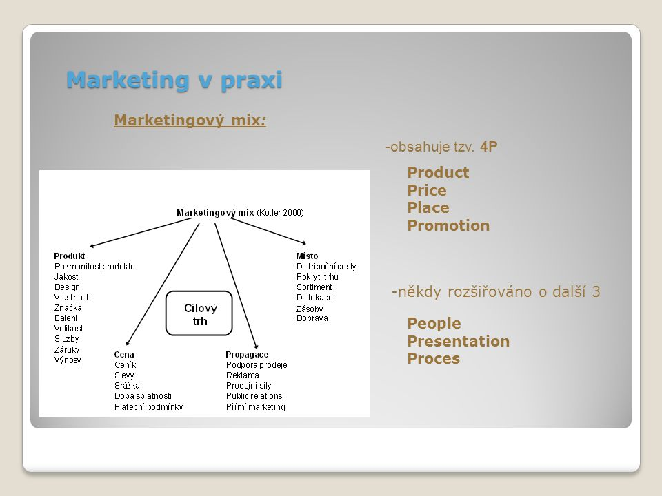 Marketing v praxi Marketingový mix: Product Price Place Promotion -obsahuje tzv.