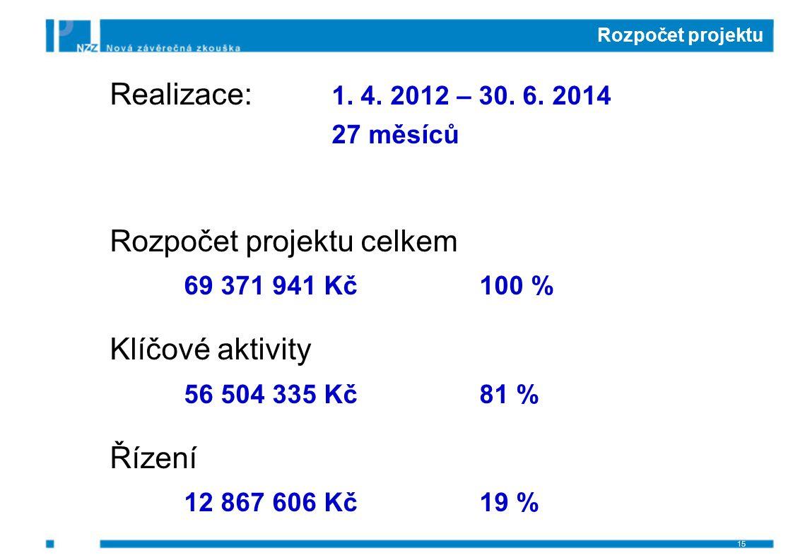 Rozpočet projektu Realizace: 1. 4. 2012 – 30. 6. 2014 27 měsíců Rozpočet projektu celkem 69 371 941 Kč100 % Klíčové aktivity 56 504 335 Kč81 % Řízení