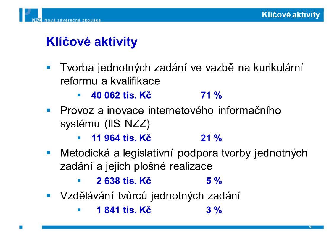 Klíčové aktivity  Tvorba jednotných zadání ve vazbě na kurikulární reformu a kvalifikace  40 062 tis. Kč71 %  Provoz a inovace internetového inform