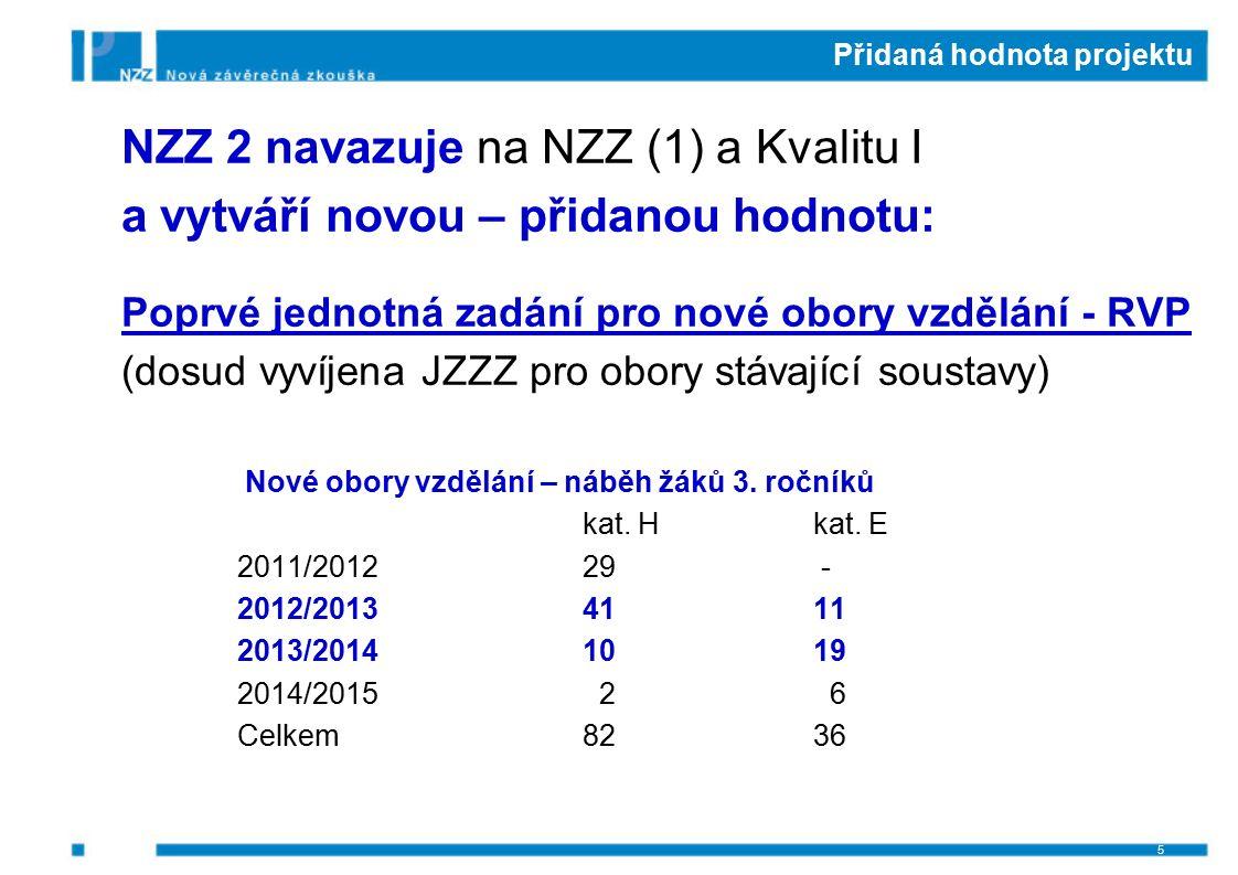 Přidaná hodnota projektu NZZ 2 navazuje na NZZ (1) a Kvalitu I a vytváří novou – přidanou hodnotu: Poprvé jednotná zadání pro nové obory vzdělání - RV