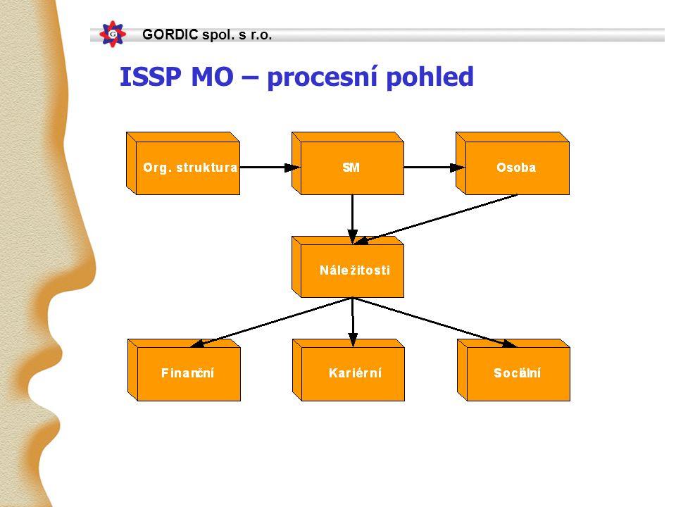 GORDIC spol. s r.o. ISSP MO – procesní pohled