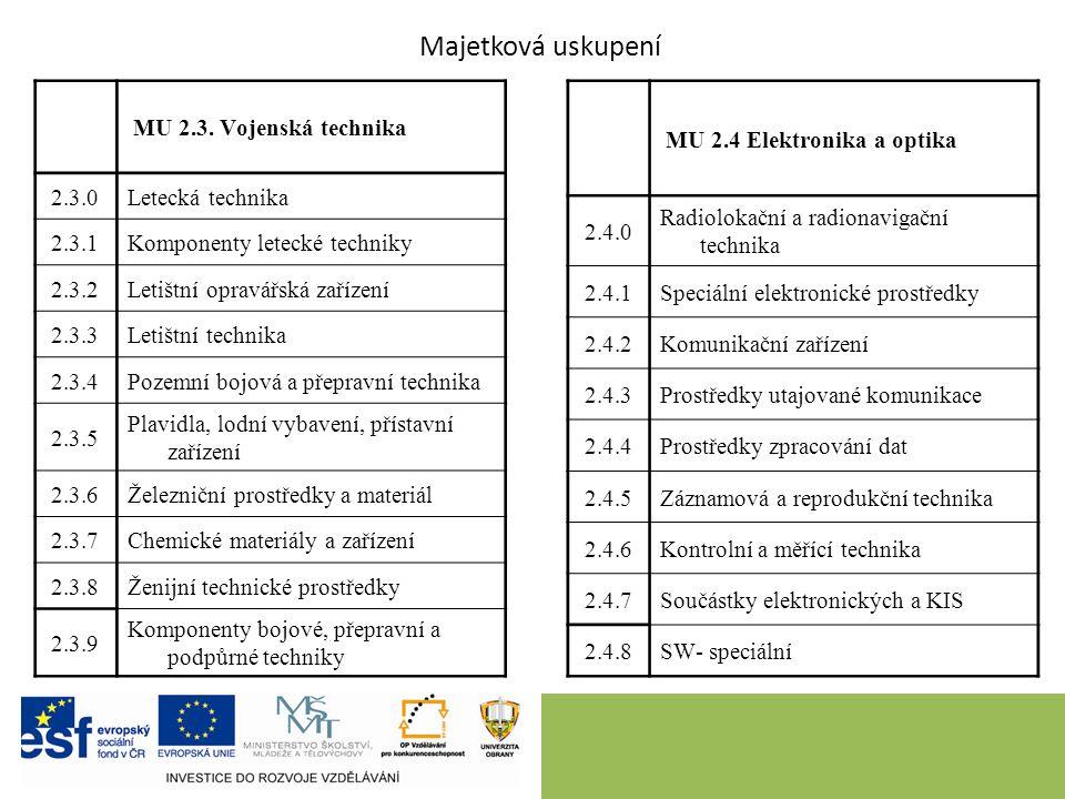 27.9.2016 Majetková uskupení MU 2.3.