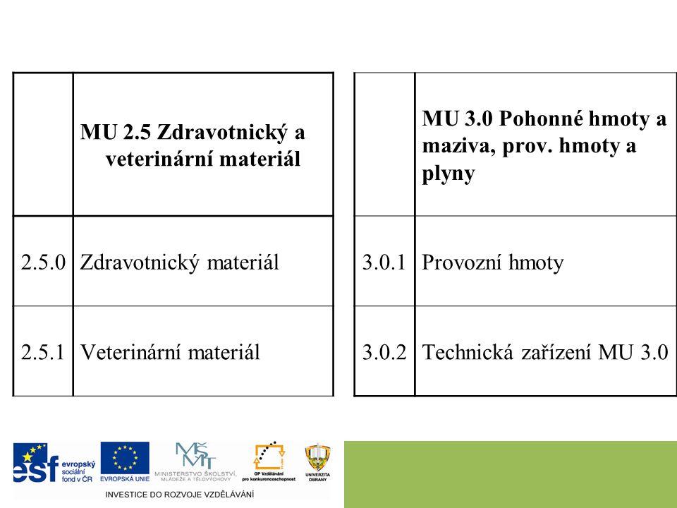 27.9.2016 MU 2.5 Zdravotnický a veterinární materiál 2.5.0Zdravotnický materiál 2.5.1Veterinární materiál MU 3.0 Pohonné hmoty a maziva, prov.
