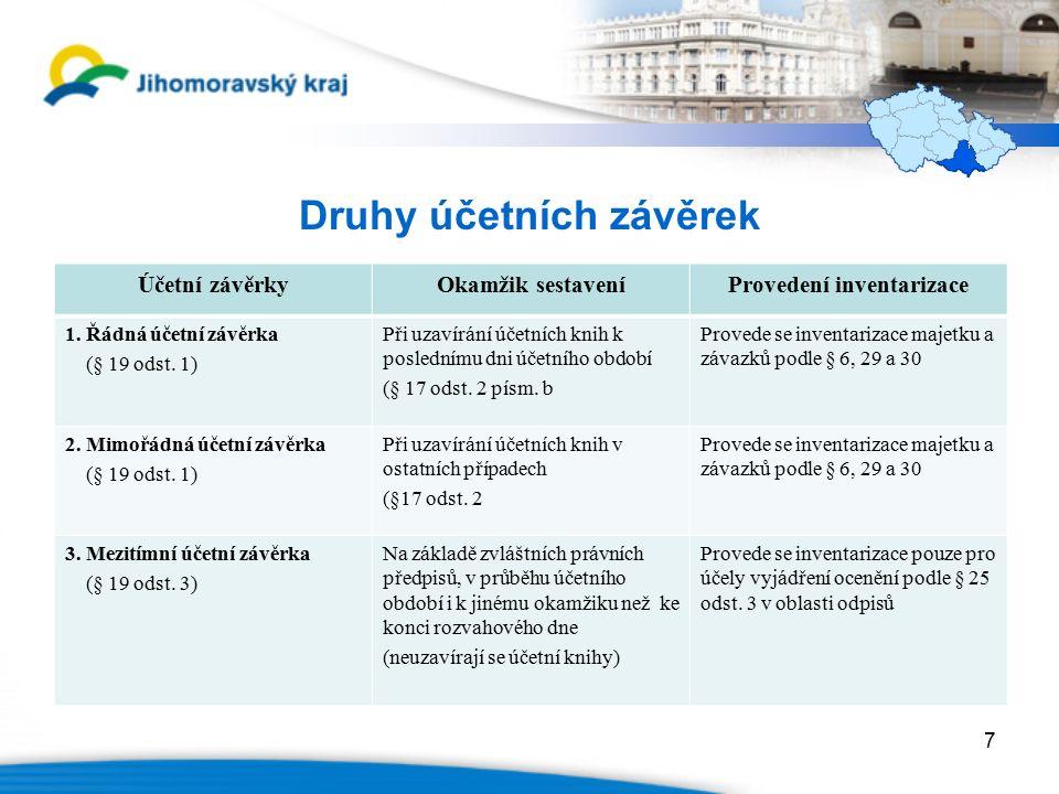 Druhy účetních závěrek Účetní závěrkyOkamžik sestaveníProvedení inventarizace 1.