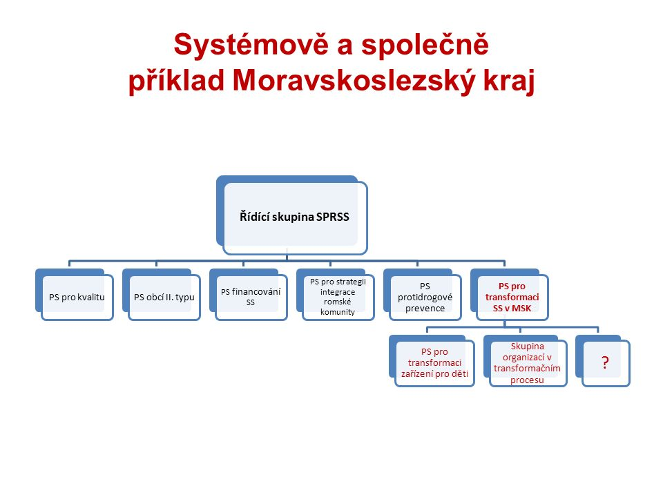 Systémově a společně příklad Moravskoslezský kraj Řídící skupina SPRSS PS pro kvalituPS obcí II.